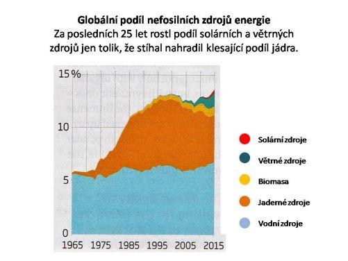 Globální podíl nefosilních energetických zdrojů se za posledních 25 let nezvýšil. Větrná a sluneční energie nahrazuje zmenšující se podíl energie jaderné. (Kresba MD)