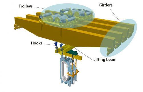 Dvojčata v Montážní hale: Užitečná nosnost 1 385 t, celk. povol. nosnost 1 500 t. Girders = nosníky Trolleys = vozíky, Hooks = háky, Lifting Beam = pomocný trám (hluchá hmotnost 115 t). (Credit © ITER Organization, http://www.iter.org/)