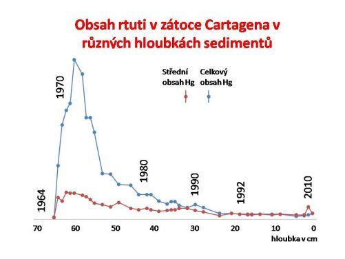Obsah rtuti v sedimentech zátoky Cartagena. Různá hloubka sedimentů odpovídá různým letům, kdy se ukládaly. (Kresba MD)