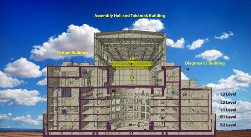 Čerstvý výkres z kanceláří divize Design & Construction Integration ukazuje průřez třemi budovami, znázorňuje konfiguraci stěn a odhaluje tak vnitřní uspořádání komplexu tokamaku. (Credit © ITER Organization, http://www.iter.org/)