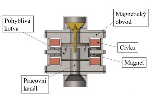 3D model nového modulárního ventilu (zdroj: autor)