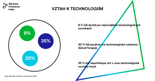 Výsledky průzkumu o vědě 2018 (zdroj 3M)