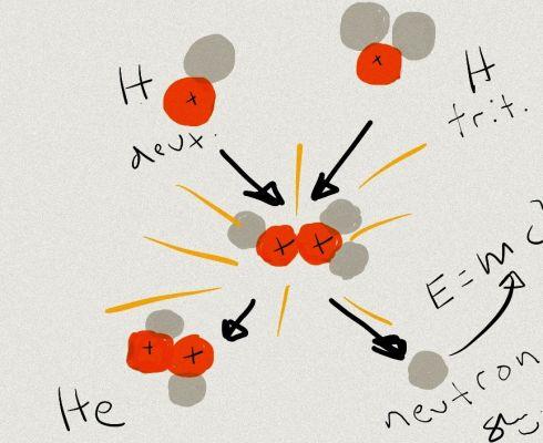 Schéma fúzní reakce jader deuteria a tritia, která po sobě zanechá jádro helia (alfa částici) a neutron. Pohybová energie neutronu je připravena k přeměně na elektrickou energii. Pohybová energie alfa částic ohřívá palivové plazma. (Credit © ITER Organiza