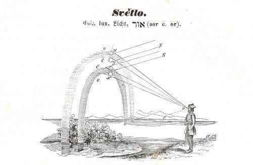 Vysvětlení duhy (zdroj Orbis Pictus Karla Amerlinga)