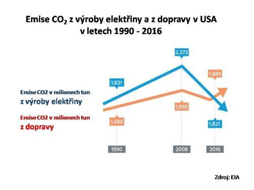 Emise CO2 při výrobě elektřiny a v dopravě (zdroj NEI)