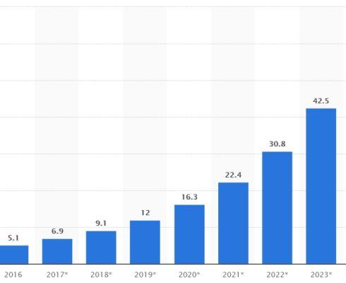 Tržní hodnota grafenu ve Spojených státech od roku 2016 do roku 2024 (v milionech amerických dolarů) (zdroj: Statista.com)