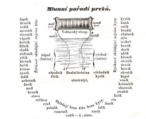 Mlunní pořadí prvků. Vysvětlení na konci článku. (Zdroj: Orbis Pictus Karla Amerlinga)