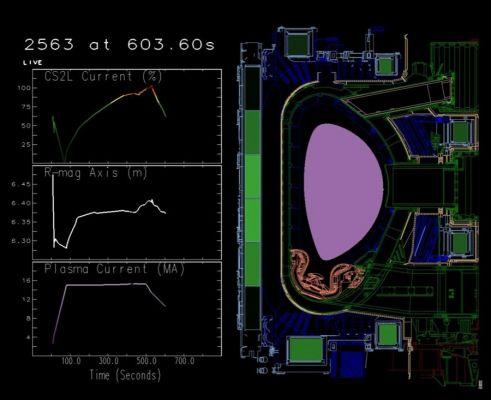 """Standardní konfigurace průřezu plazmatického provazce – růžová kapka. Svislá osa rotace tokamaku ITER je vlevo. Reverzní konfigurace má """"kapku"""" průřezu plazmatického provazce otočenou o 180 stupňů – vypuklina směřuje k ose rotace. Vše ostatní zůstává stej"""