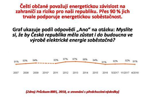 Čeští občané považují energetickou závislost na zahraničí za riziko pro naši republiku (zdroj: průzkumy IBRS)