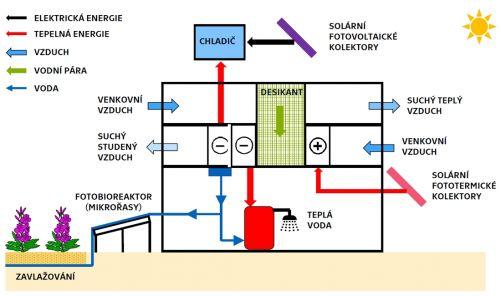 Schéma zapojení technologie S.A.W.E.R. v budově (zdroj: UCEEB)