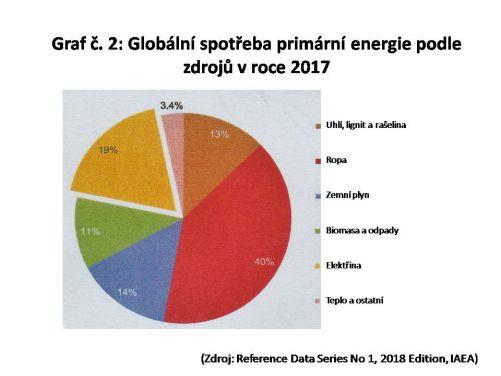 Světová spotřeba primární energie podle zdrojů v roce 2017 (zdroj Reference Data Series No 1, 2018 Edition, IAEA)