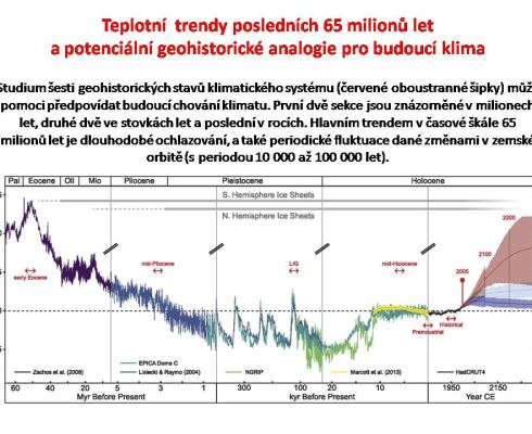 Vývoj teplot na Zemi za uplynulých 65 milionů let (zdroj: https://www.pnas.org/content/115/52/13288/tab-figures-data)
