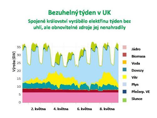 Bezuhelný týden. Spojené království vyrábělo celý týden elektřinu bez spalování uhlí, ale jen malé množství pocházelo ze slunce, větru, vody a biomasy (zdroj BM Reports and Sheffield Solar)