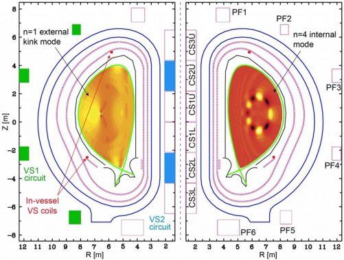 Vědci ITER používají integrované modelování k předpovídání chování plazmatu. Tento obrázek ukazuje strukturu magnetohydrodynamických nestabilit, které omezují tlak dosažitelný v plazmatu. To je v ustáleném stavu, včetně nestabilit, které se vyvíjejí v obl