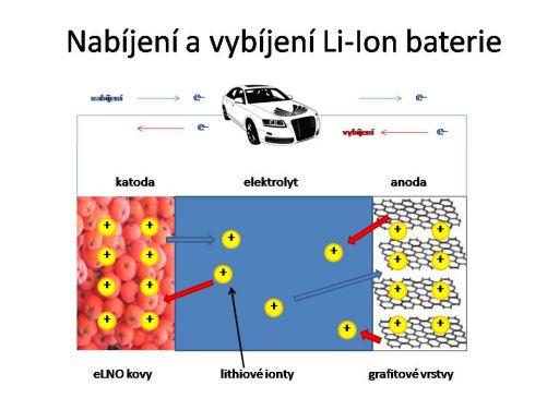 Když se baterie vybíjí, ionty lithia proudí přes elektrolyt do katody. Během vybíjení proudí ionty zpět do elektrolytu. Je třeba to provést rychle a efektivně, a to při zajištění  integrity mřížky katody v průběhu mnoha cyklů nabíjení. (Kresba MD)
