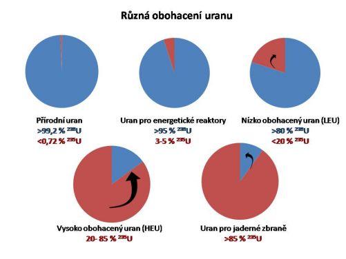 Různá obohacení uranu používaná pro různé účely (kresba MD)