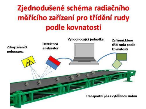Schéma funkce radiačního zařízení na třídění rudy podle kovnatosti (kresba MD)