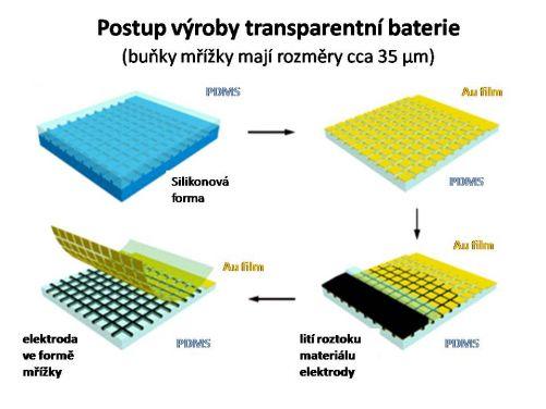 Postup výroby transparentní baterie (koláž MD)