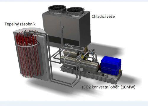 Model akumulace a konverze (zdroj: Skupina ÚJV, Řež)