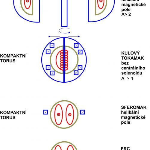 Porovnání Sféromaku, FRC, kulového tokamaku a běžného tokamaku (kresba autor)