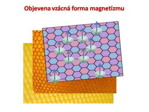 Skládaná a zkroucená sada grafenových listů vede ke vzácné formě magnetismu, ve kterém elektrony napříč vrstvami víří unisono. (Kresba MD)