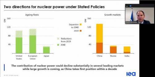 Dva směry vývoje jaderné energie za daných politik. Příspěvek jaderné energie může v některých zemích významně klesat, zatímco v jiných významně stoupat. Čína se dostane na první pozici během deseti let. (Zdroj IEA)