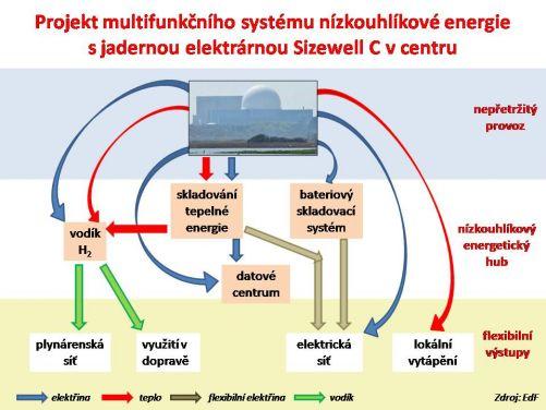 Nově projektovaný NUPLEX (Nuclear Complex) ve Spojeném království (zdroj EdF)