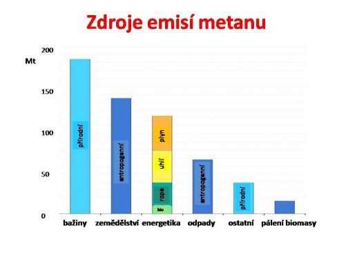 Zdroje emisí metanu (Methane Tracker)
