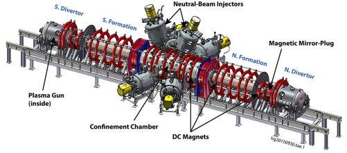 Schema experimentálního fúzního zařízení C-2U (zdroj Tri Alpha Energy)