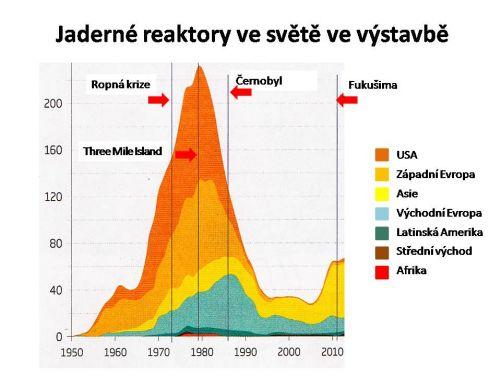 Vývoj počtu reaktorů ve výstavbě v období 1950 až 2014