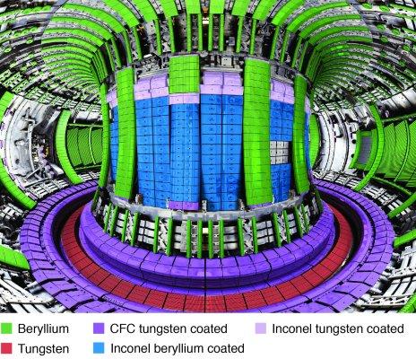 Pokrytí vnitřní stěny tokamaku JET (zelená) berylliem má mnoho výhod, ale beryllium je mnohem méně tolerantní než původní uhlíková stěna. Zkušební kampaně v tokamaku JET dovolí vědcům ověřit fyzikální modely vzájemného působení stěny a plazmatu a namodelo