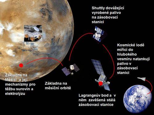 Schematický návrh fungování těžby surovin, výroby paliv a jejich skladování mezi Zemí a Měsícem (kresba MD)