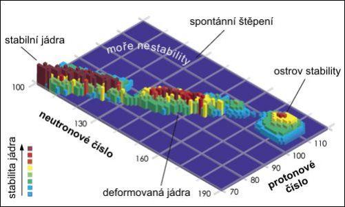 Závislost stability jader na počtu protonů a neutronů (Zdroj: Wikimedia Commons)