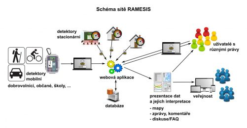 Schema sítě RAMESIS (zdroj SÚRO)