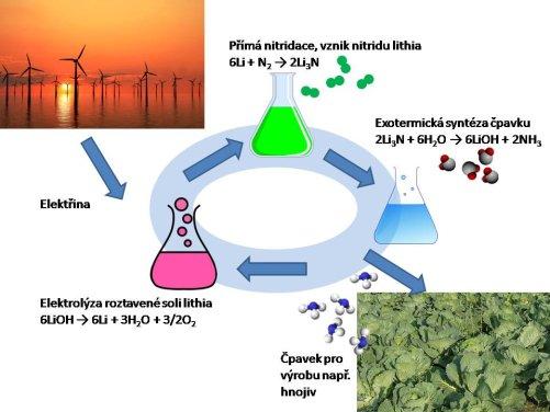 Schéma nového způsobu produkce amoniaku (kresba MD)