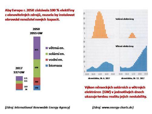 Teoretický růst instalovaného výkonu OZE v Evropě a drsná realita nestability OZE v Německu (grafy MD)
