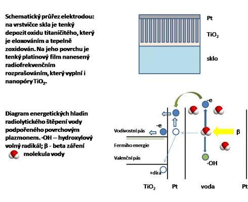 Vzhled a princip nového typu polovodičové baterie (Kresba MD)