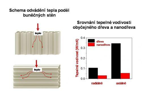 Nanodřevo s hierarchicky uspořádanými vlákénky celulózy může být využito jako super tepelný izolátor (kresba MD)