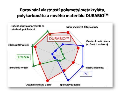 Vlastnosti polymetylmetakrylátu, polykarbonátu a nového materiálu DURABIOTM (zdroj: Verbatim)
