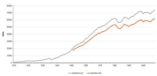 Růst spotřeby elektřiny v Českých zemích (zdroj ČEZ)